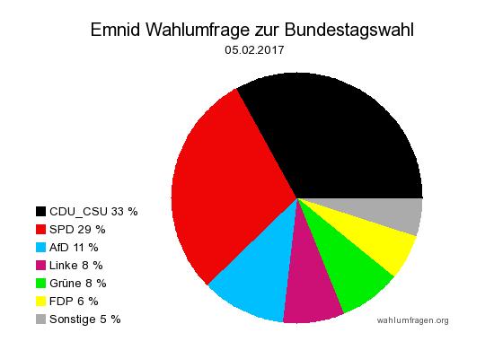 Neuste Emnid Wahlumfrage / Sonntagsfrage zur Bundestagswahl 2017 vom 05. Februar 2017.