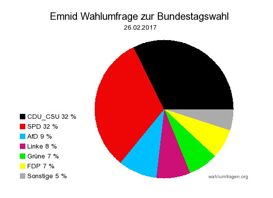Neuste Emnid Wahlumfrage / Sonntagsfrage zur Bundestagswahl 2017 vom 26. Februar 2017.