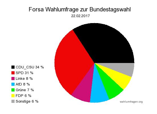 Neue Forsa Wahlprognose / Wahlumfrage zur Bundestagswahl 2017 vom 22. Februar 2017.