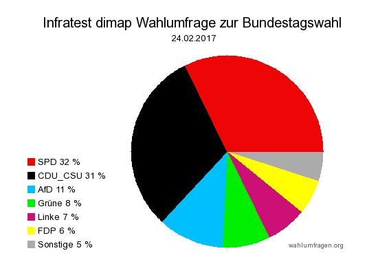 Aktuelle Infratest dimap Wahlumfrage zur Bundestagswahl 2017 – 24. Februar 2017.