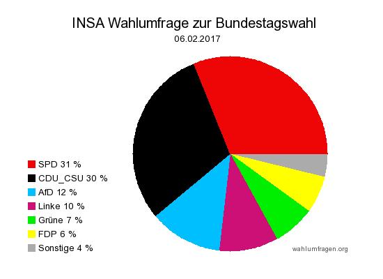 Aktuelle INSA Wahlumfrage / Wahlprognose zur Bundestagswahl 2017 vom 06. Februar 2017.
