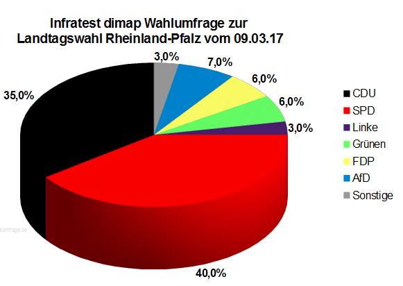 Infratest dimap Wahlumfrage zur Landtagswahl in Rheinland-Pfalz vom 09. März 2017