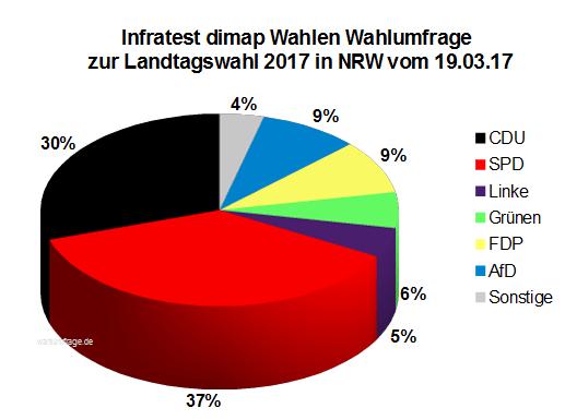Aktuelle Infratest dimap Wahlumfrage zur Landtagswahl 2017 in Nordrhein-Westfalen / NRW vom 19. März 2017.