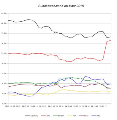 Entwicklung des Bundeswahltrends seit März 2015 – Stand 26. März 2017.