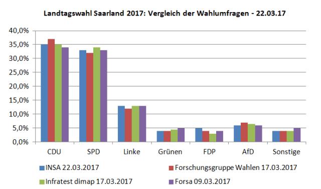 Vier aktuelle Wahlumfragen zur kommenden Landtagswahl 2017 im Saarland im Vergleich – Stand 22.03.17
