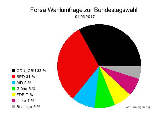 Neue Forsa Wahlprognose / Wahlumfrage zur Bundestagswahl 2017 vom 1. März 2017.
