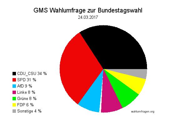 Neue GMS Wahlumfrage / Wahlprognose zur Bundestagswahl 2017 vom 24.03.17