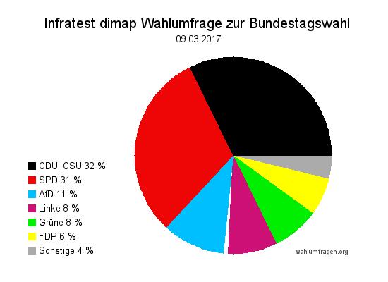 Aktuelle Infratest dimap Wahlumfrage zur Bundestagswahl 2017 – 09. März 2017.