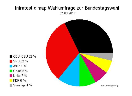 Aktuelle Infratest dimap Wahlumfrage zur Bundestagswahl 2017 – 24. März 2017.