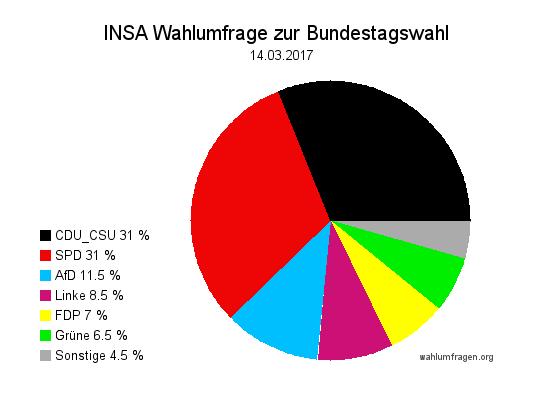 Aktuelle INSA Wahlumfrage / Wahlprognose zur Bundestagswahl 2017 vom 14. März 2017.