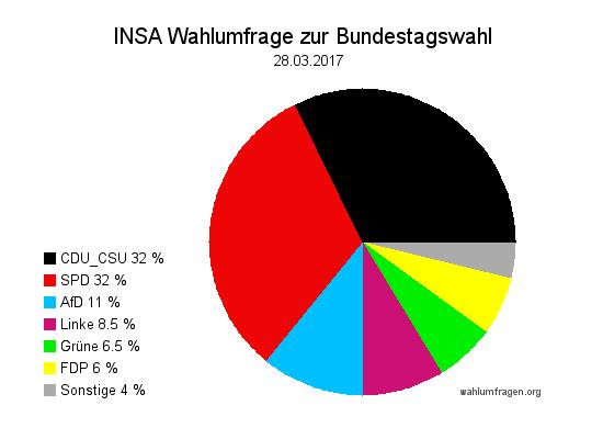 Aktuelle INSA Wahlumfrage / Wahlprognose zur Bundestagswahl 2017 vom 28. März 2017.