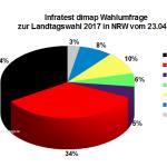 Aktuelle Infratest dimap Wahlumfrage zur Landtagswahl 2017 in Nordrhein-Westfalen / NRW vom 23. April 2017.