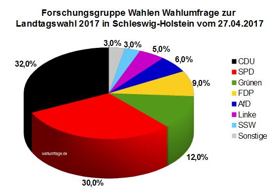 Aktuelle Forschungsgruppe Wahlen Wahlumfrage zur Landtagswahl 2017 in Schleswig-Holstein vom 27.04.2017