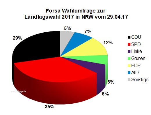 Aktuelle Forsa Wahlumfrage zur Landtagswahl 2017 in Nordrhein-Westfalen / NRW vom 29. April 2017.