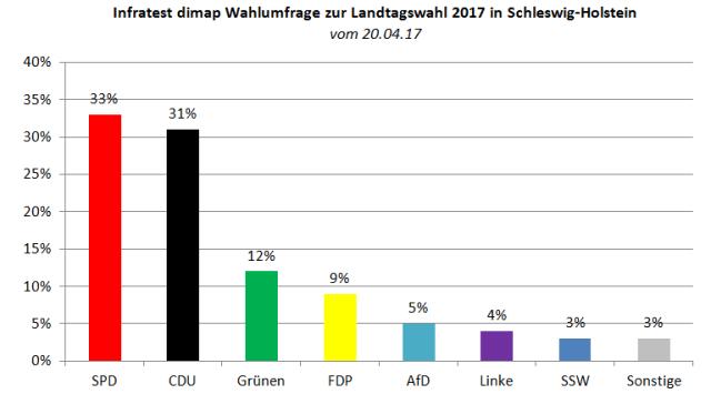 Aktuelle Infratest dimap Wahlumfrage zur Landtagswahl 2017 in Schleswig-Holstein vom 20.04.2017