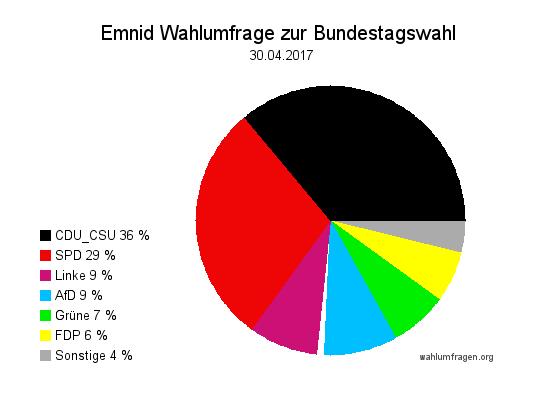 Neuste Emnid Wahlumfrage / Sonntagsfrage zur Bundestagswahl 2017 vom 30. April 2017.