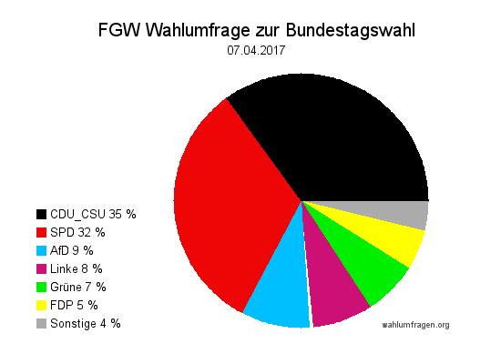 Neue Forschungsgruppe Wahlen Wahlprognose zur Bundestagswahl 2017 vom 07. April 2017.