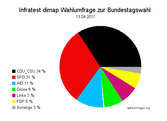 Aktuelle Infratest dimap Wahlumfrage zur Bundestagswahl 2017 – 13. April 2017.