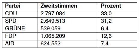 Wahlergebnis Nordrhein-Westfalen NRW Landtagswahl 2017