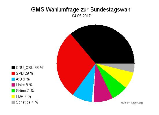 Aktuelle GMS Wahlumfrage / Wahlprognose zur Bundestagswahl 2017 vom 04.05.17