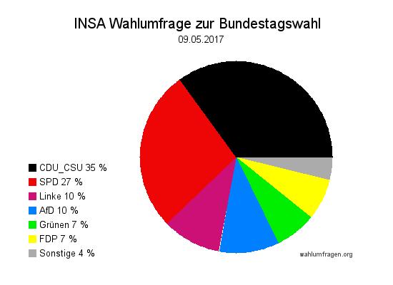 Aktuelle INSA Wahlumfrage / Wahlprognose zur Bundestagswahl 2017 vom 09. Mai 2017.
