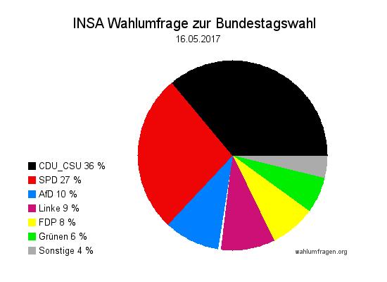 Aktuelle INSA Wahlumfrage / Wahlprognose zur Bundestagswahl 2017 vom 16. Mai 2017.
