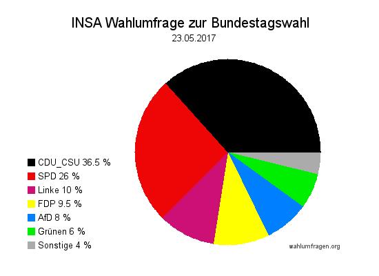 Aktuelle INSA Wahlumfrage / Wahlprognose zur Bundestagswahl 2017 vom 23. Mai 2017.