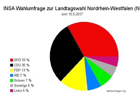 Aktuelle INSA Wahlumfrage / Wahlprognose zur Landtagswahl 2017 in Nordrhein-Westfalen / NRW vom 10. Mai 2017.