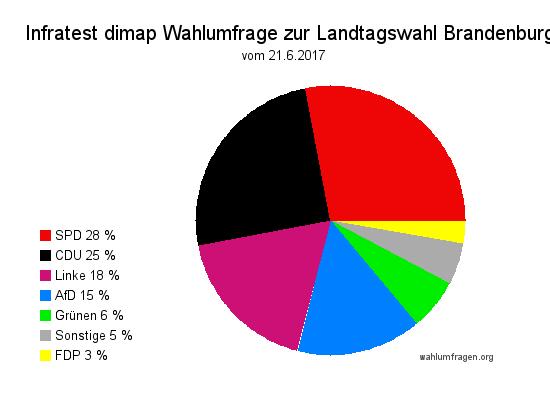 Aktuelle Infratest dimap Wahlumfrage zur Landtagswahl in Brandenburg vom Juni 2017