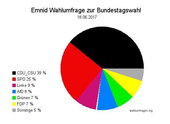 Neuste Emnid Wahlumfrage / Wahlprognose zur Bundestagswahl 2017 vom 18. Juni 2017.