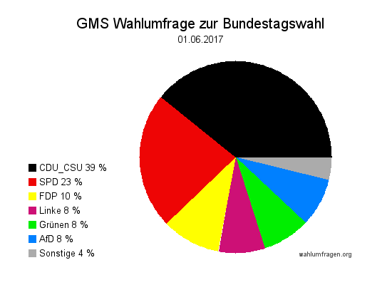 Aktuelle GMS Wahlumfrage / Wahlprognose zur Bundestagswahl 2017 vom 01.06.17