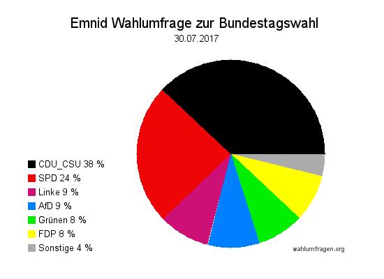 Neuste Emnid Wahlumfrage / Wahlprognose zur Bundestagswahl 2017 vom 30. Juli 2017.