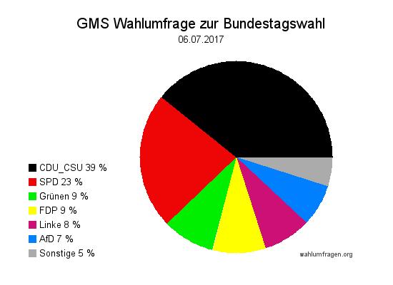 Aktuelle GMS Wahlumfrage / Wahlprognose zur Bundestagswahl 2017 vom 06.07.17