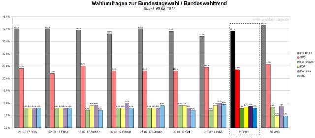 Der Bundeswahltrend vom 06. August 2017 mit allen verwendeten Wahlumfragen zur Bundestagswahl am 24. September 2017.