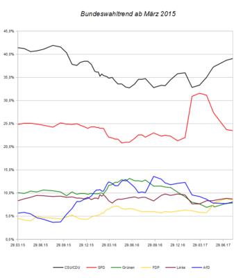 Entwicklung des Bundeswahltrends seit März 2015 – Stand 06.08.17