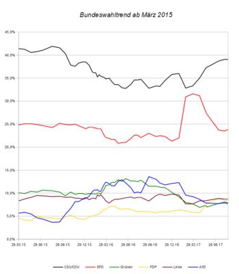 Entwicklung des Bundeswahltrends seit März 2015 – Stand 20.08.17