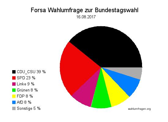 Neue Forsa Wahltrend / Wahlumfrage zur Bundestagswahl 2017 vom 16. August 2017.