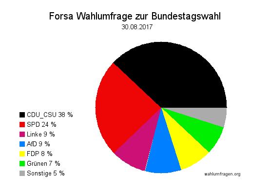Neue Forsa Wahltrend / Wahlumfrage zur Bundestagswahl 2017 vom 30. August 2017.