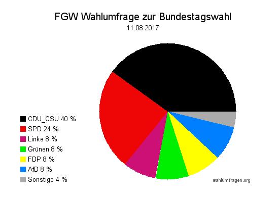 Neue Forschungsgruppe Wahlen Wahlprognose zur Bundestagswahl 2017 vom 11. August 2017.