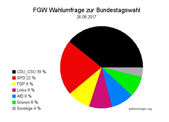 Neue Forschungsgruppe Wahlen Wahlprognose zur Bundestagswahl 2017 vom 25. August 2017.