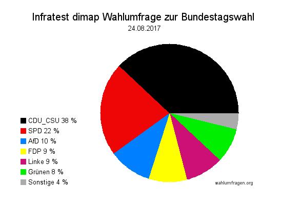 Aktuelle Infratest dimap Wahlumfrage zur Bundestagswahl 2017 – 24. August 2017. Noch ein Monat bis zur Bundestagswahl!