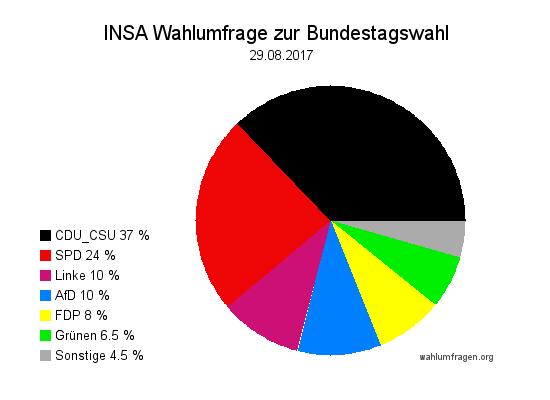 Aktuelle INSA Wahlumfrage / Wahlprognose zur Bundestagswahl 2017 vom 29. August 2017.