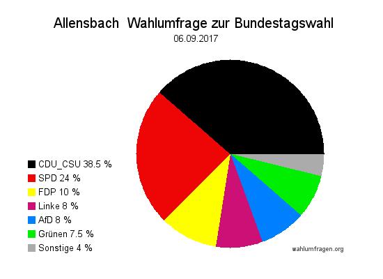 Aktuelle Allensbach Wahlumfrage / Wahlprognose zur Bundestagswahl am 24. September 2017 vom 06. September 2017