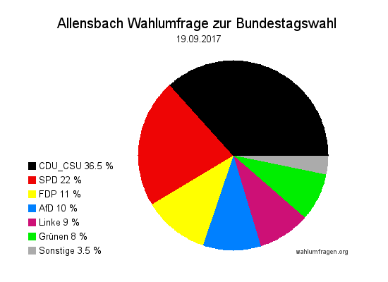 Aktuelle Allensbach Wahlumfrage / Wahlprognose zur Bundestagswahl am 24. September 2017 vom 19. September 2017