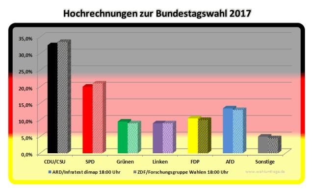 Hochrechnungen zur Bundestagswahl 2017 - Stand: 18:00