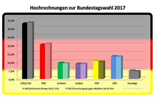 Hochrechnungen zur Bundestagswahl 2017 – Stand: 18:14 Uhr