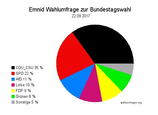 Letzte Emnid Wahlumfrage / Wahlprognose vor der Bundestagswahl 2017 vom 22. September 2017.