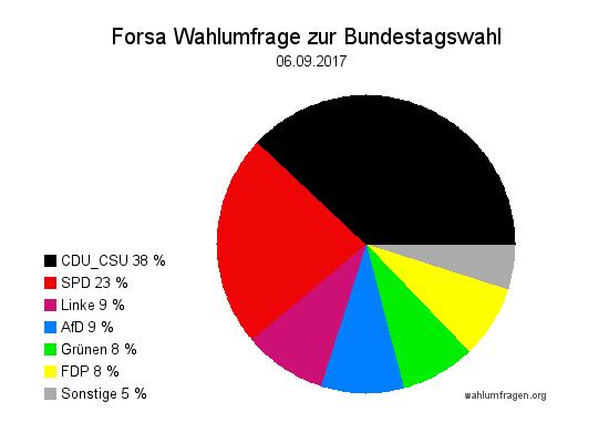 Neue Forsa Wahltrend / Wahlumfrage zur Bundestagswahl 2017 vom 06. September 2017.
