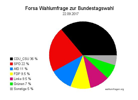 Letzter Forsa Wahltrend / Wahlumfrage vor der Bundestagswahl 2017 vom 22. September 2017.