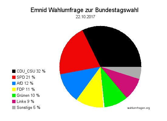 Neuste Emnid Wahlumfrage / Wahlprognose zur Bundestagswahl vom 22. Oktober 2017